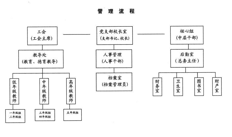 组织部门流程图